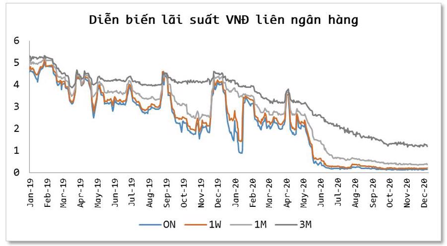 Mức thấp kỷ lục của lãi suất VNĐ liên ngân hàng kéo dài đến khi nào? - Ảnh 1.
