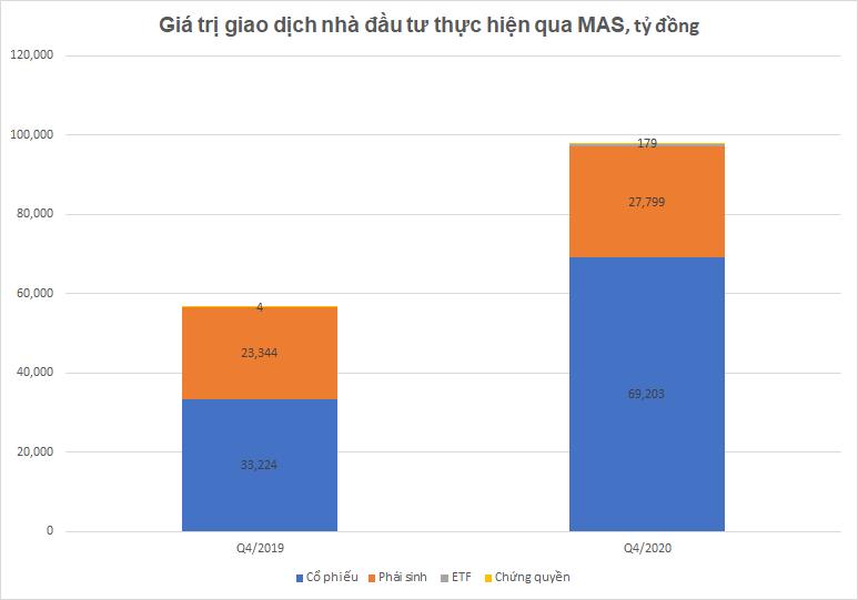 Chứng khoán Mirae Asset: Quý 4 giá trị giao dịch của khách hàng đạt 99.086 tỷ đồng - Ảnh 1.