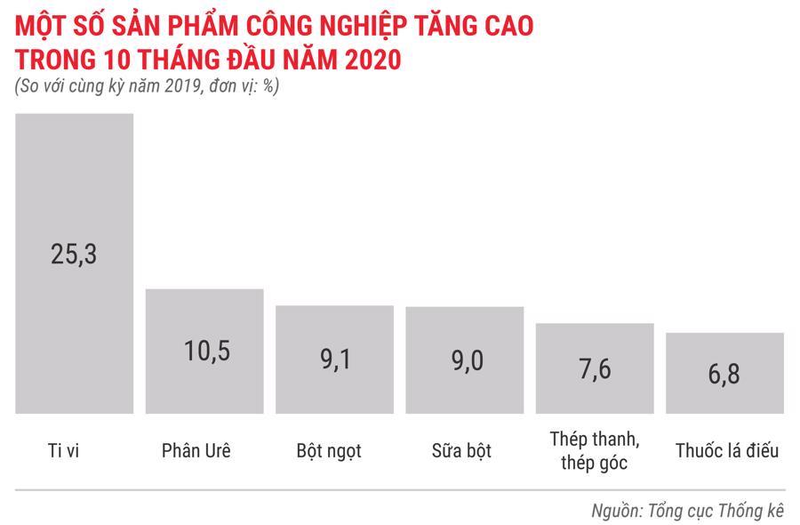 Toàn cảnh bức tranh kinh tế Việt Nam 10 tháng 2020 qua các con số - Ảnh 3.