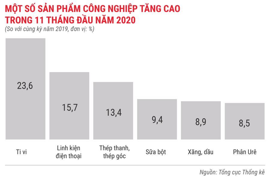 Bức tranh kinh tế Việt Nam 11 tháng 2020 qua các con số - Ảnh 3.