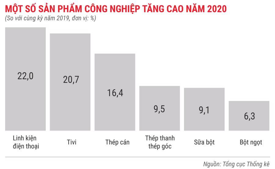 Toàn cảnh bức tranh kinh tế Việt Nam 2020 qua các con số - Ảnh 8.
