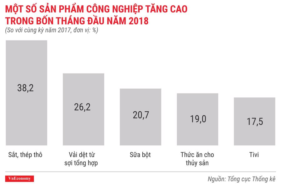Kinh tế Việt Nam tháng 4/2018 qua các con số - Ảnh 6.