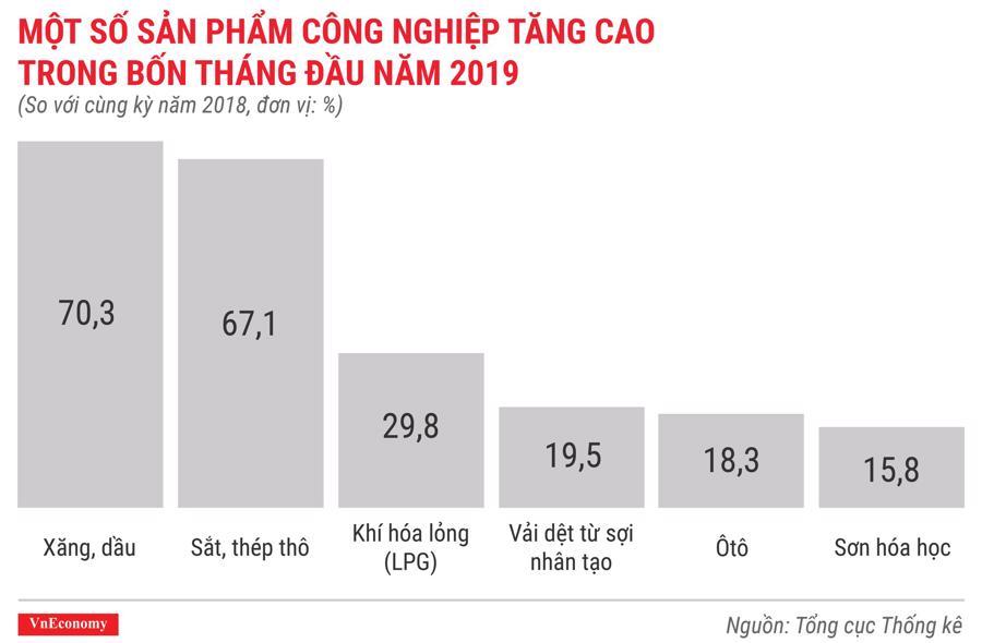 Toàn cảnh bức tranh kinh tế Việt Nam tháng 4/2019 qua các con số - Ảnh 6.