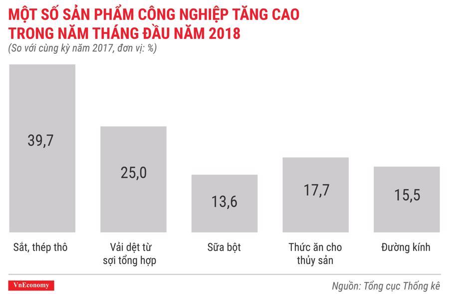 Kinh tế Việt Nam tháng 5/2018 qua các con số - Ảnh 6.