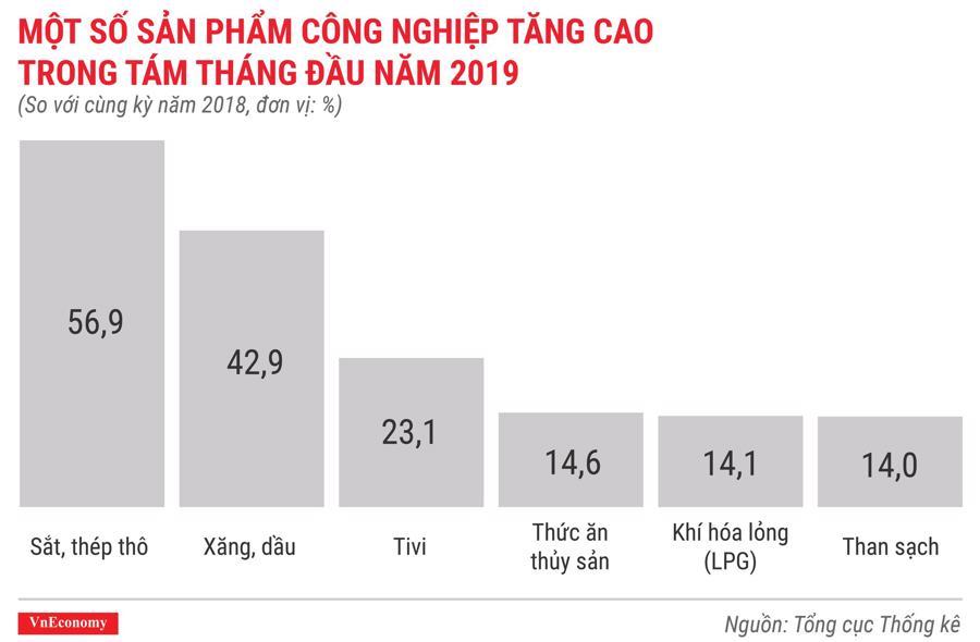 Một số sản phẩm công nghiệp tăng cao trong 8 tháng đầu năm 2019