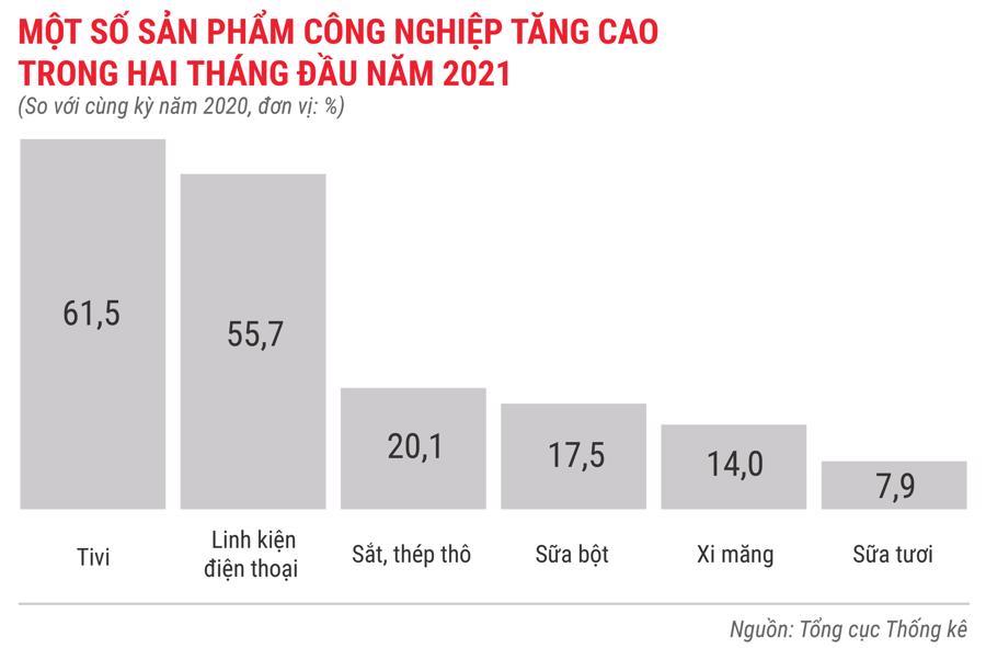 Toàn cảnh bức tranh kinh tế Việt Nam trong 2 tháng đầu năm 2021 - Ảnh 3.