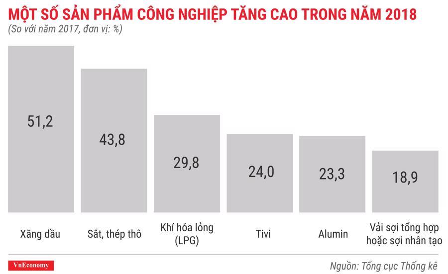 Toàn cảnh bức tranh kinh tế Việt Nam năm 2018 qua các con số - Ảnh 9.