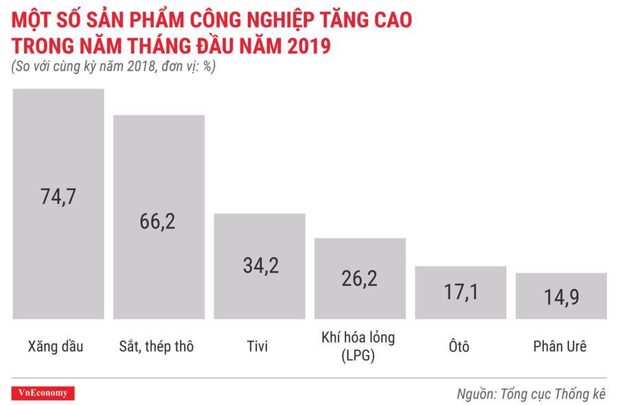 Toàn cảnh bức tranh kinh tế Việt Nam tháng 5/2019 qua các con số - Ảnh 6.