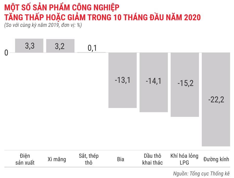 Toàn cảnh bức tranh kinh tế Việt Nam 10 tháng 2020 qua các con số - Ảnh 4.
