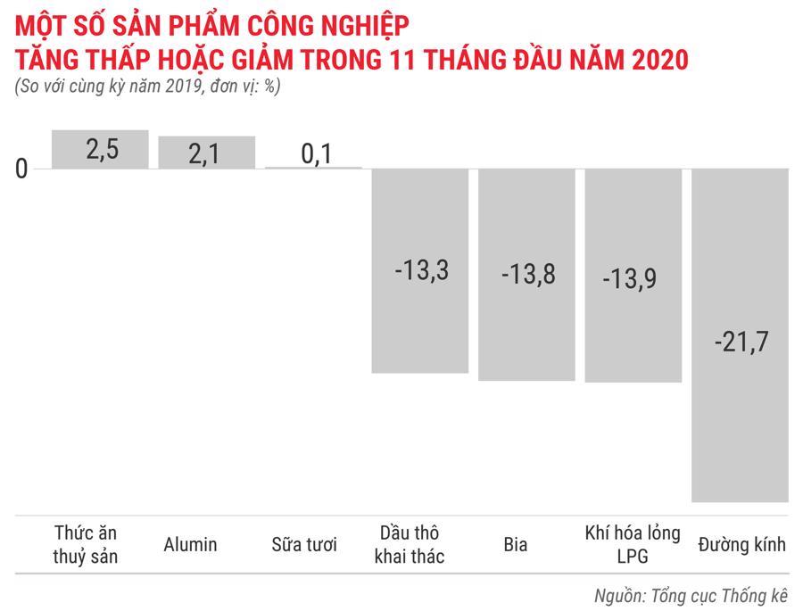 Bức tranh kinh tế Việt Nam 11 tháng 2020 qua các con số - Ảnh 4.