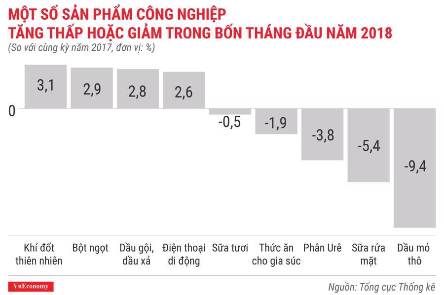 Kinh tế Việt Nam tháng 4/2018 qua các con số - Ảnh 7.