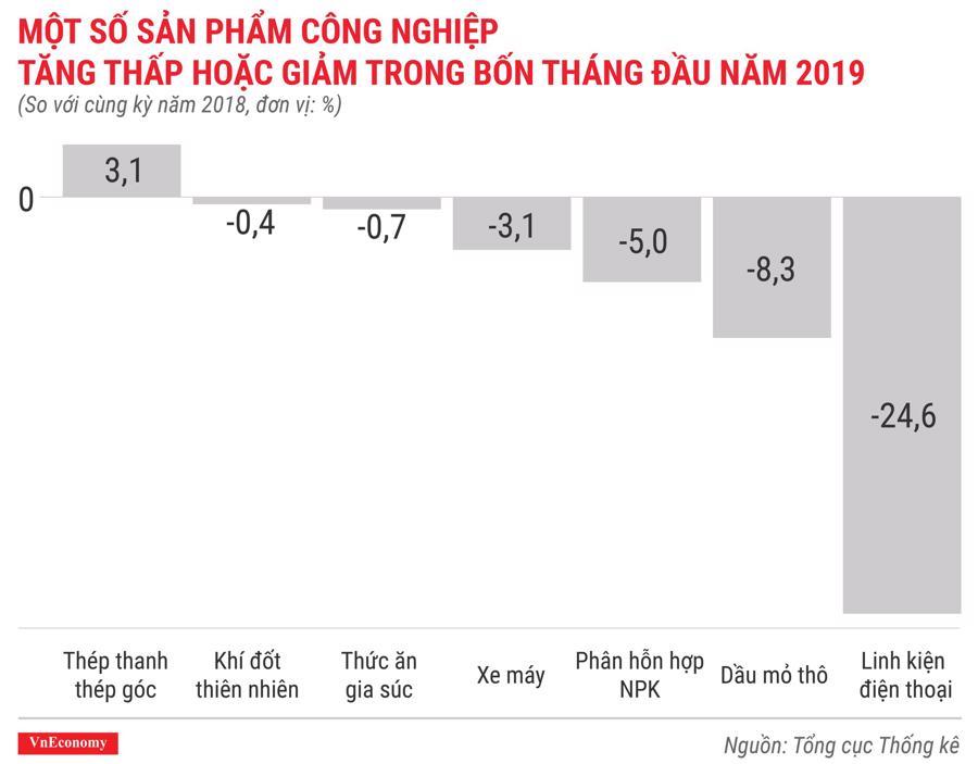Toàn cảnh bức tranh kinh tế Việt Nam tháng 4/2019 qua các con số - Ảnh 7.