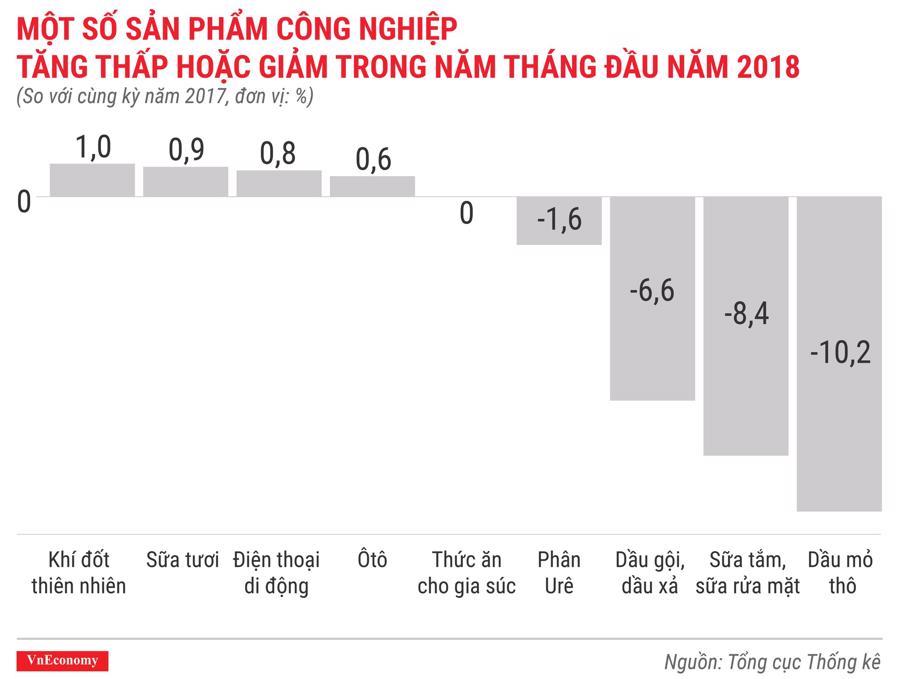 Kinh tế Việt Nam tháng 5/2018 qua các con số - Ảnh 7.
