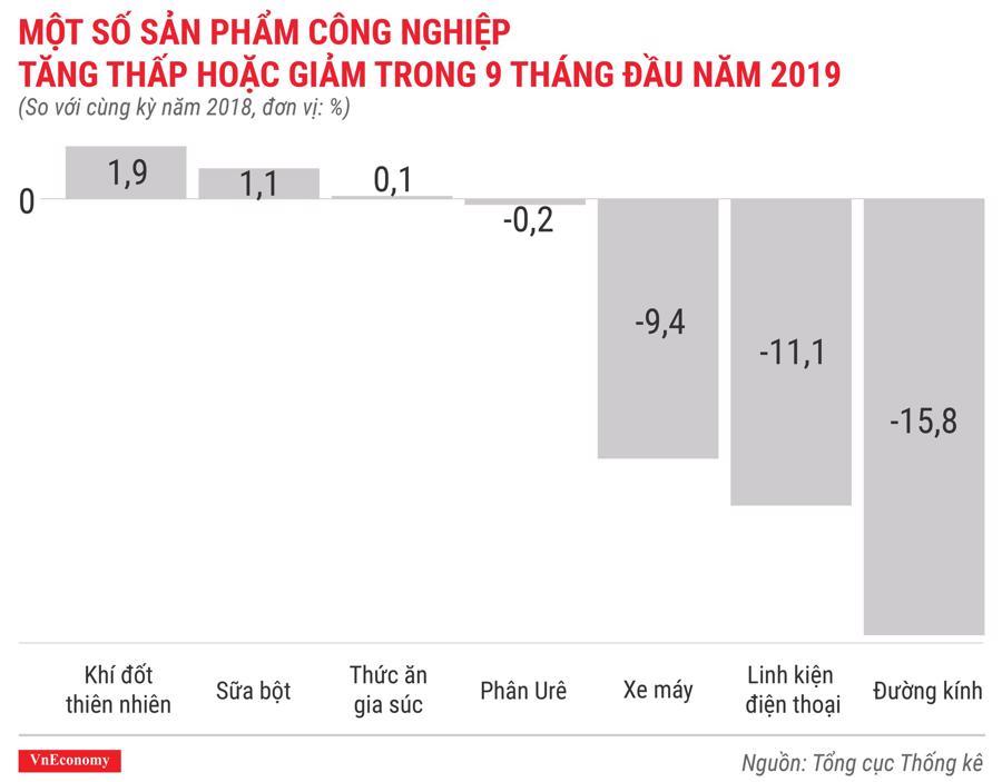 Một số sản phẩm công nghiệp tăng thấp hoặc giảm trong 9 tháng đầu năm 2019