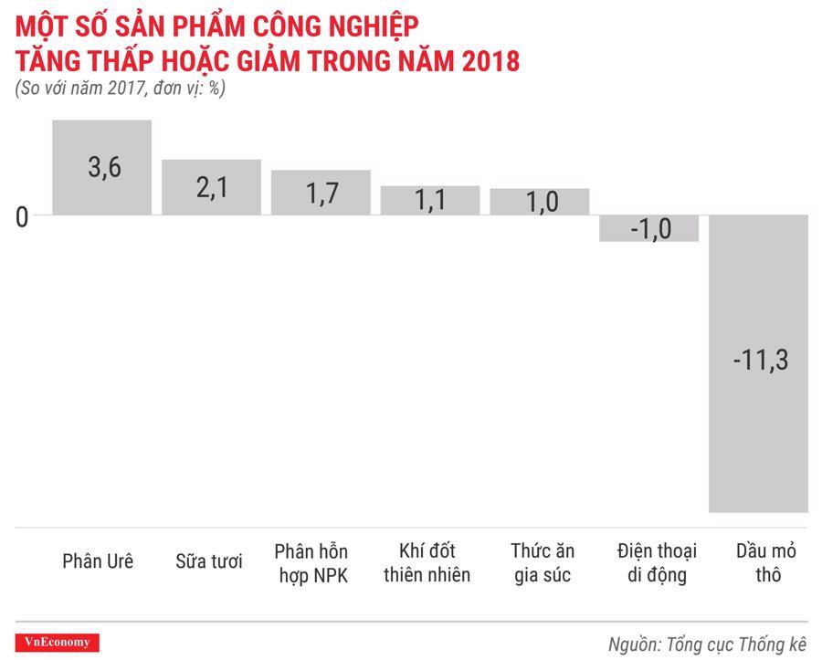 Toàn cảnh bức tranh kinh tế Việt Nam năm 2018 qua các con số - Ảnh 10.