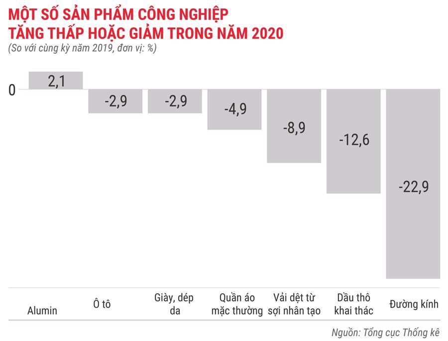 Toàn cảnh bức tranh kinh tế Việt Nam 2020 qua các con số - Ảnh 9.
