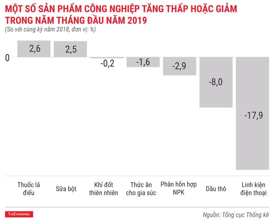Toàn cảnh bức tranh kinh tế Việt Nam tháng 5/2019 qua các con số - Ảnh 7.
