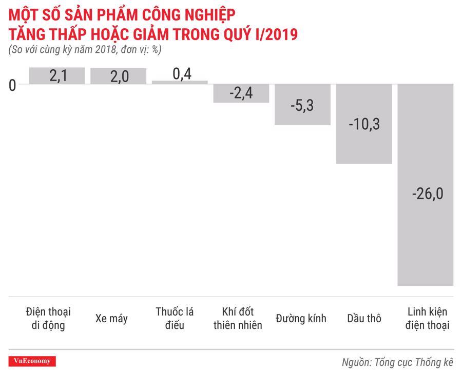 Bức tranh kinh tế quý 1/2019 qua các con số - Ảnh 8.
