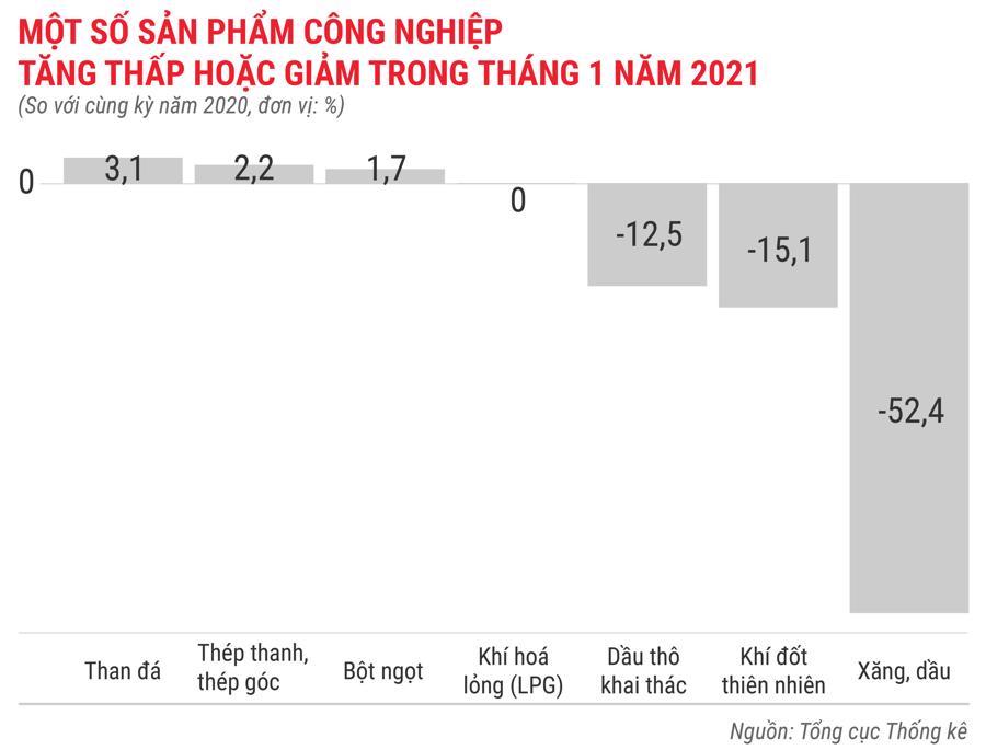 Toàn cảnh bức tranh kinh tế Việt Nam tháng 1/2021 qua các con số - Ảnh 4.