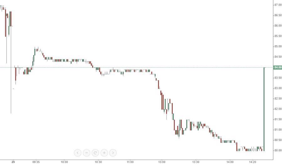 Cuộc chiến kinh hoàng ở cổ phiếu MSN - Ảnh 1.