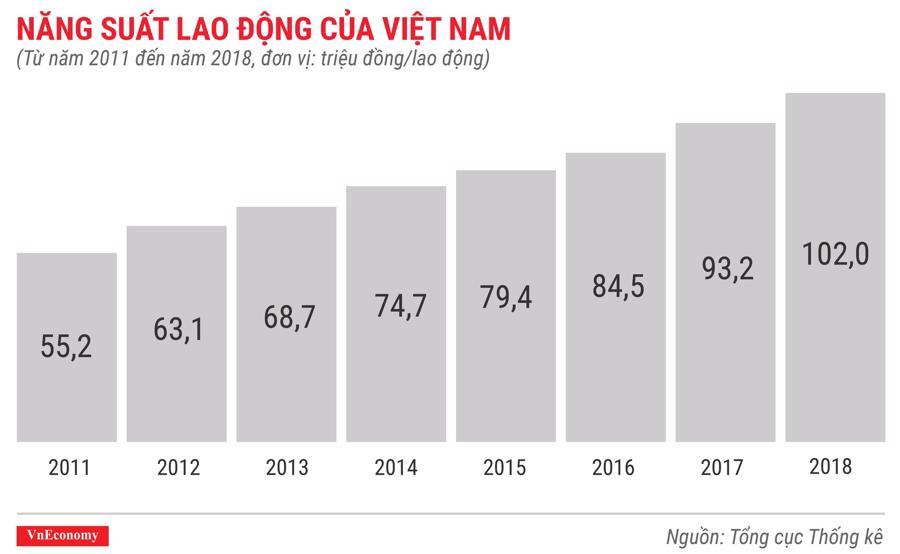 Toàn cảnh bức tranh kinh tế Việt Nam năm 2018 qua các con số - Ảnh 16.