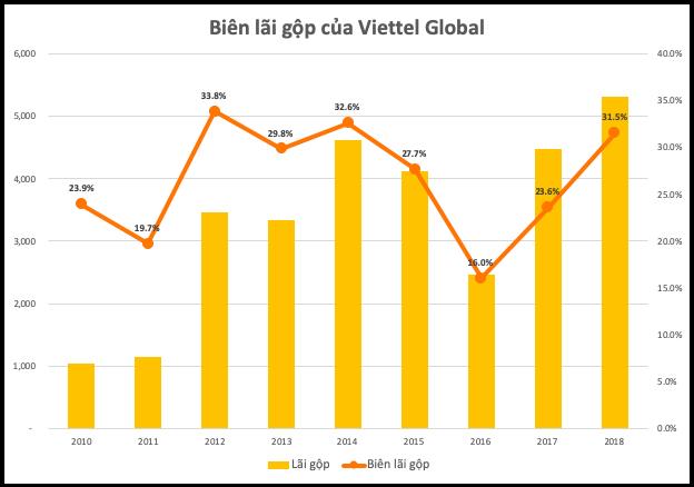 Biên lợi nhuận gộp 2018 của Viettel Global đã lên mức cao nhất 4 năm - Ảnh 1.
