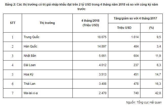 Việt Nam có 8 thị trường xuất khẩu đạt kim ngạch trên 2 tỷ USD - Ảnh 2.