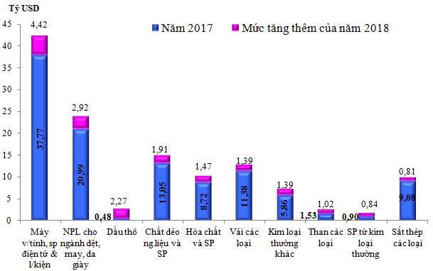 8 nhóm hàng mà Việt Nam phải nhập khẩu nhiều nhất năm 2018 - Ảnh 1.
