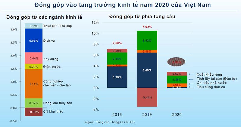 """""""Chúng ta có thể nghĩ đến kịch bản kinh tế lạc quan trong năm 2021"""" - Ảnh 1."""