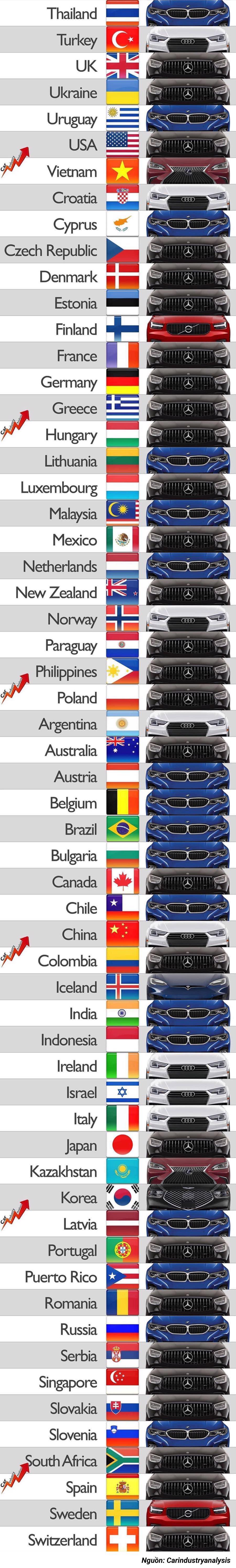 Các quốc gia trên thế giới thích sử dụng thương hiệu xe hạng sang nào? - Ảnh 1.