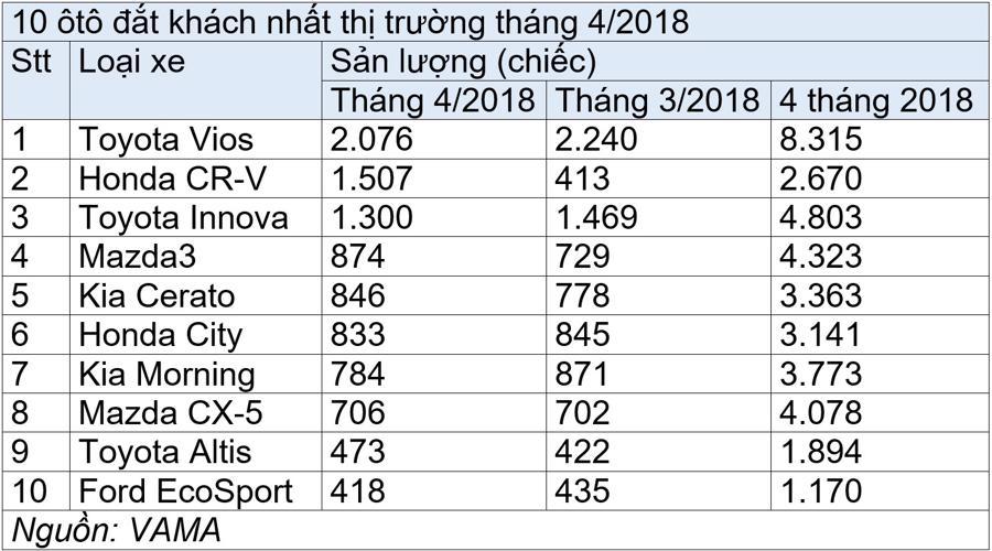 10 ôtô đắt khách nhất thị trường tháng 4/2018 - Ảnh 1.