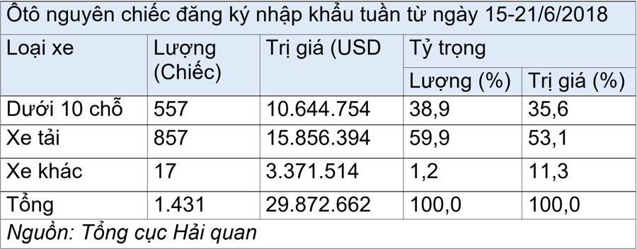 Gần như toàn bộ ôtô nhập khẩu tuần qua có xuất xứ Thái Lan - Ảnh 1.