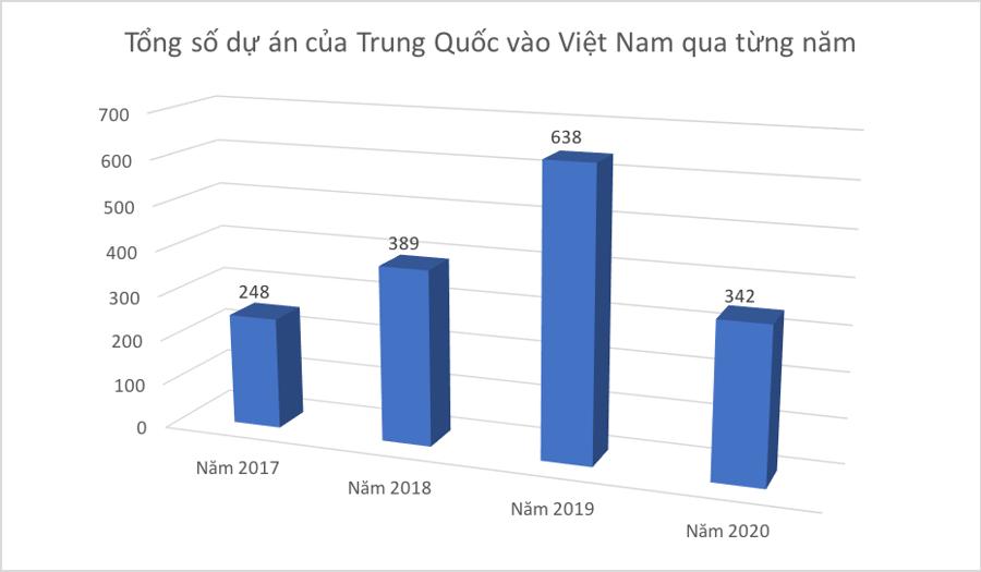 Vốn FDI Trung Quốc vào Việt Nam quay đầu giảm mạnh - Ảnh 2.