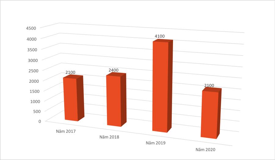 Vốn FDI Trung Quốc vào Việt Nam quay đầu giảm mạnh - Ảnh 1.