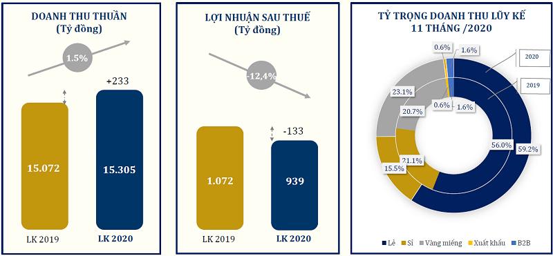 PNJ 11 tháng lãi sau thuế 939 tỷ đồng, vượt 13% kế hoạch năm - Ảnh 1.