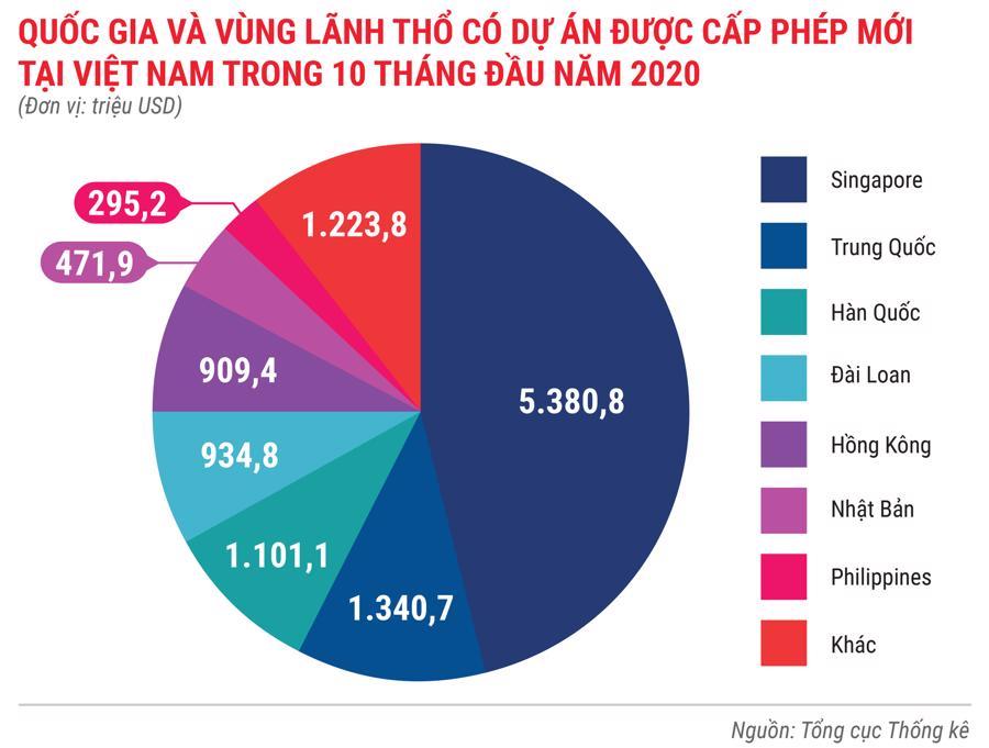 Toàn cảnh bức tranh kinh tế Việt Nam 10 tháng 2020 qua các con số - Ảnh 5.