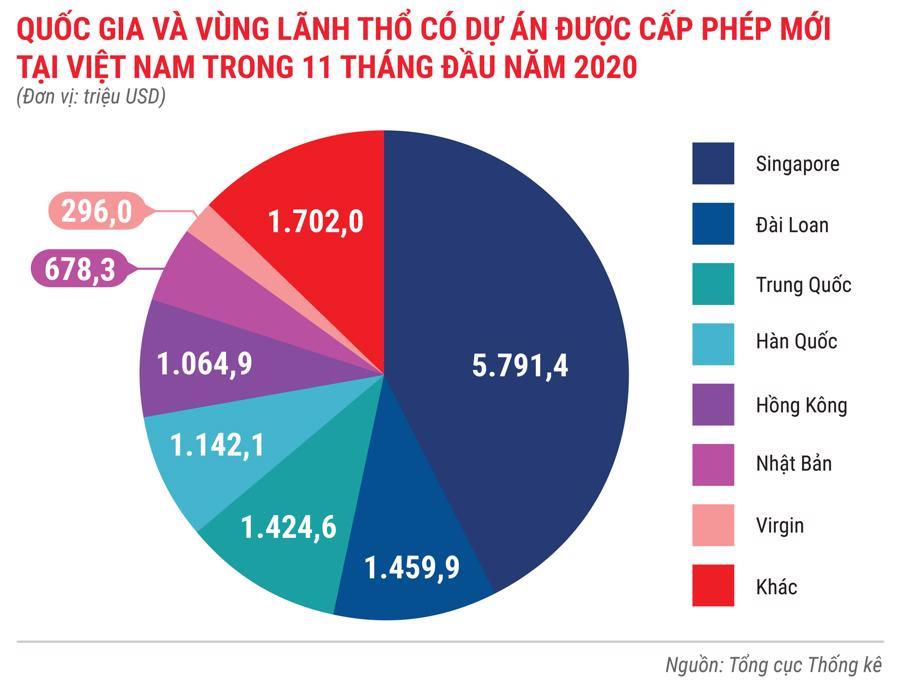 Bức tranh kinh tế Việt Nam 11 tháng 2020 qua các con số - Ảnh 5.