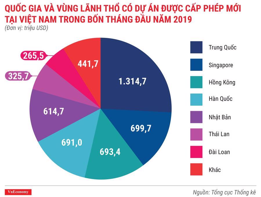 Toàn cảnh bức tranh kinh tế Việt Nam tháng 4/2019 qua các con số - Ảnh 2.