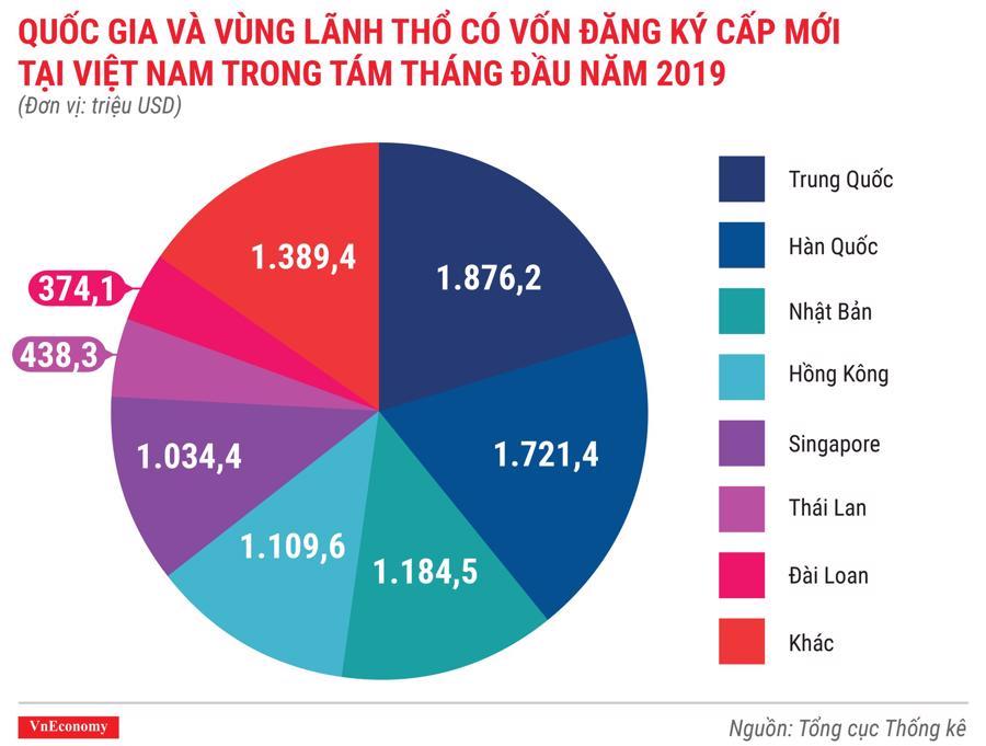 Quốc gia và vùng lãnh thổ có dự án được cấp phép mới tại Việt Nam trong 8 tháng đầu năm 2019