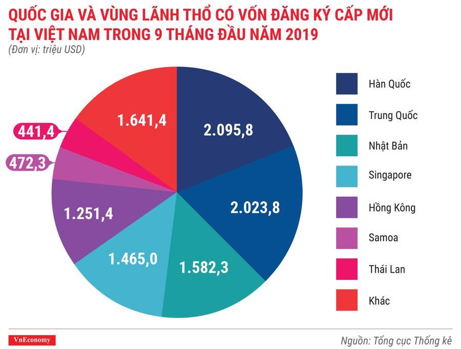 Quốc gia và vùng lãnh thổ có dự án được cấp phép mới tại Việt Nam trong 9 tháng đầu năm 2019