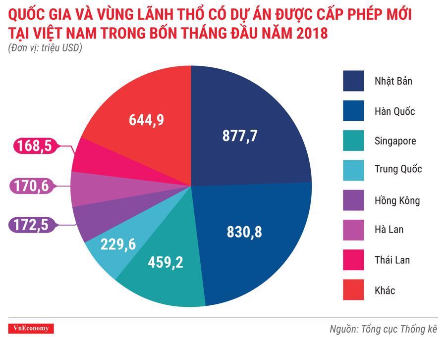 Kinh tế Việt Nam tháng 4/2018 qua các con số - Ảnh 1.