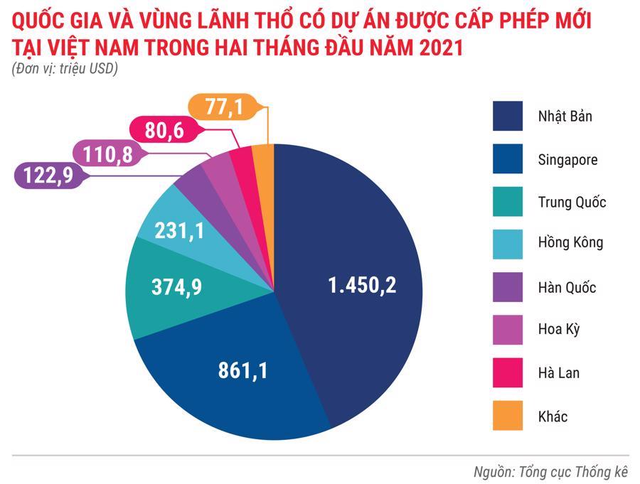 Toàn cảnh bức tranh kinh tế Việt Nam trong 2 tháng đầu năm 2021 - Ảnh 7.