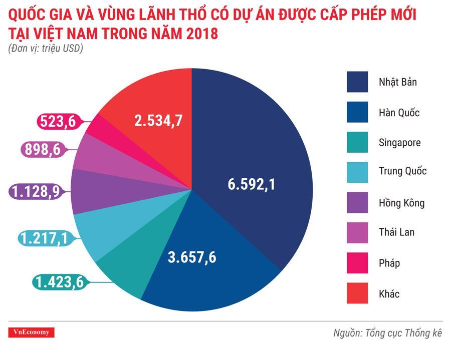 Toàn cảnh bức tranh kinh tế Việt Nam năm 2018 qua các con số - Ảnh 5.