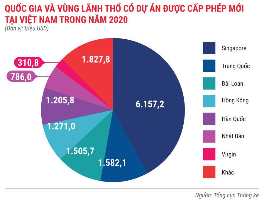 Toàn cảnh bức tranh kinh tế Việt Nam 2020 qua các con số - Ảnh 5.
