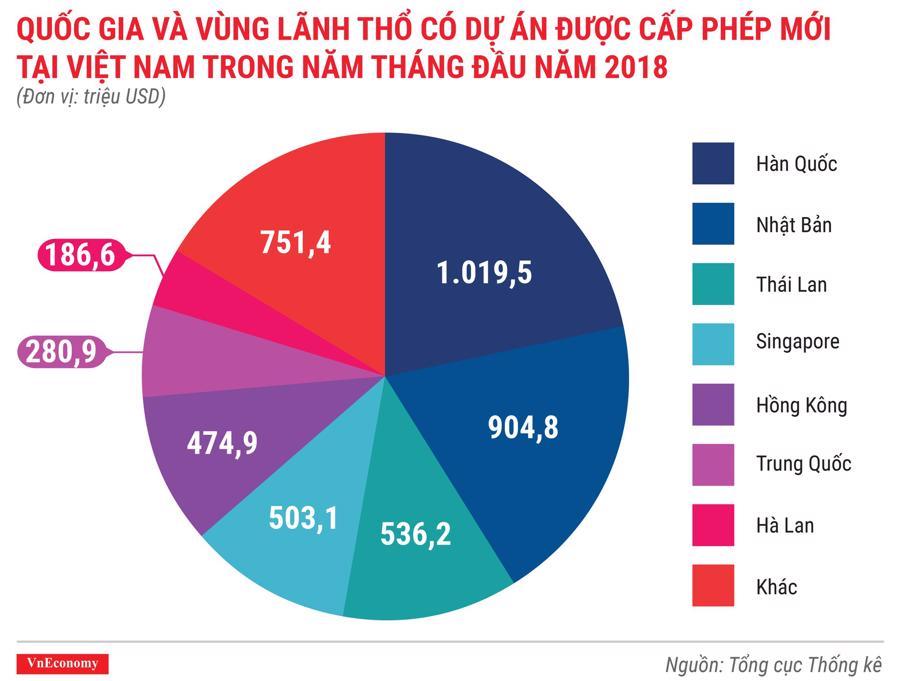 Kinh tế Việt Nam tháng 5/2018 qua các con số - Ảnh 1.