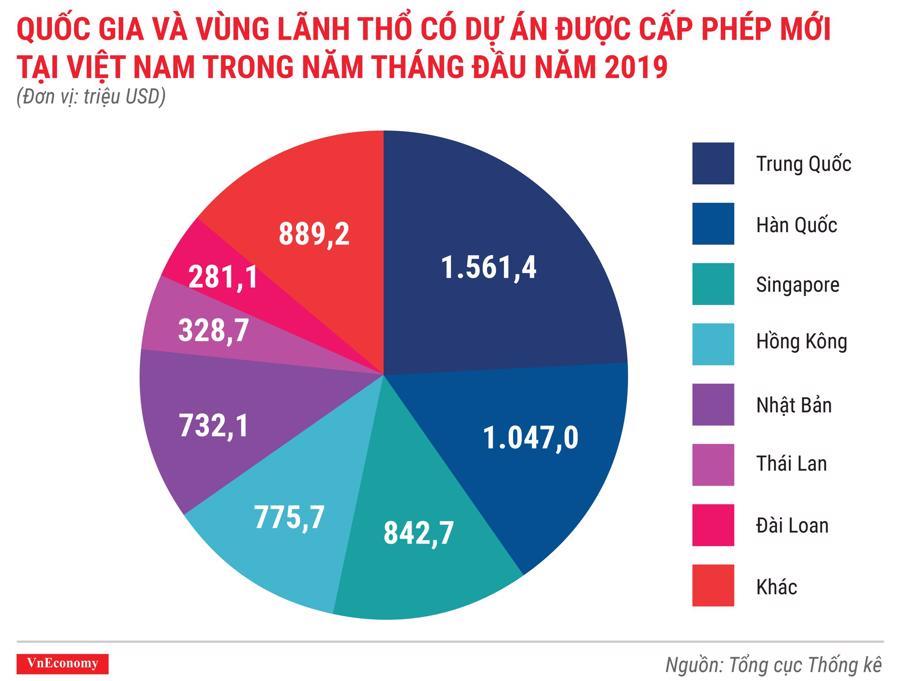 Toàn cảnh bức tranh kinh tế Việt Nam tháng 5/2019 qua các con số - Ảnh 2.