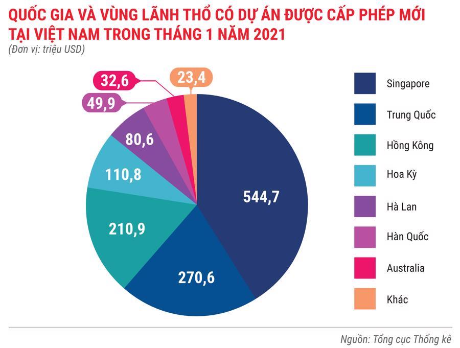 Toàn cảnh bức tranh kinh tế Việt Nam tháng 1/2021 qua các con số - Ảnh 7.