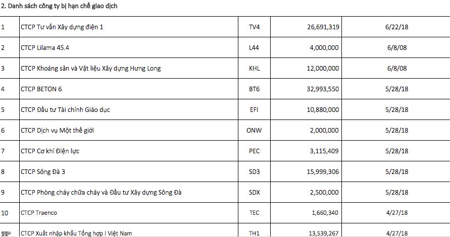 HNX công bố 100 cổ phiếu cảnh báo nhà đầu tư - Ảnh 1.