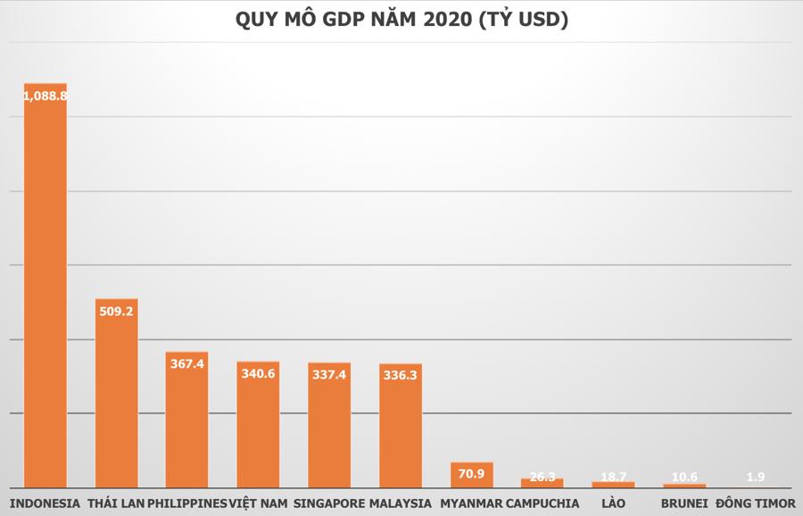 IMF: Việt Nam đứng đầu tàu tăng trưởng Đông Nam Á, GDP vượt Singapore năm 2020 - Ảnh 1.