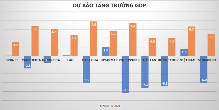 IMF: Việt Nam đứng đầu tàu tăng trưởng Đông Nam Á, GDP vượt Singapore năm 2020 - Ảnh 2.